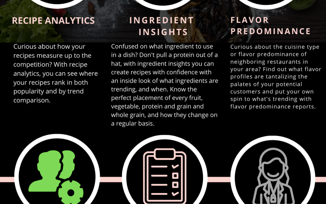 Menu Optimization with Nutrient-Powered Analytics